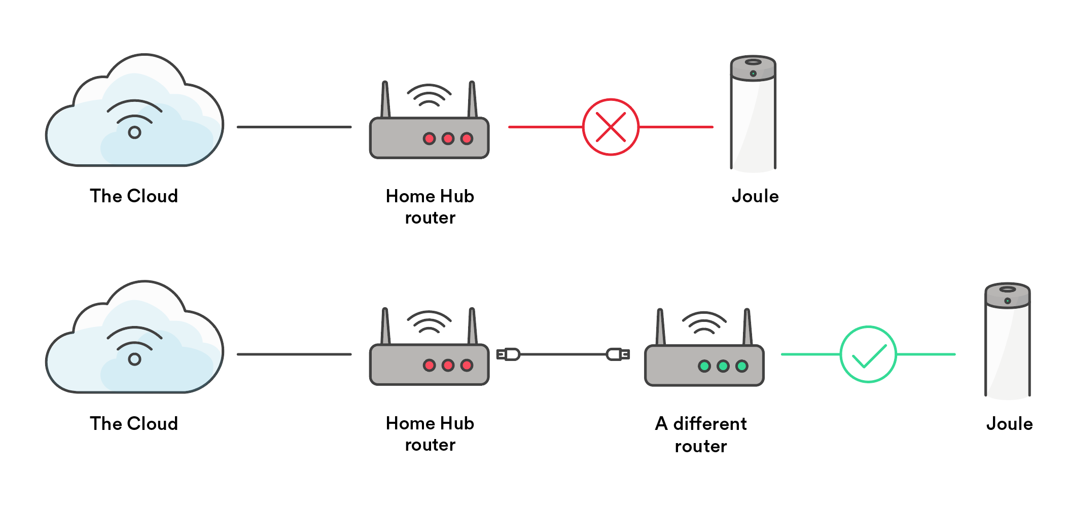 What Do I Need To Know About The Issue With Bell Canada Home Hub Routers Chefsteps